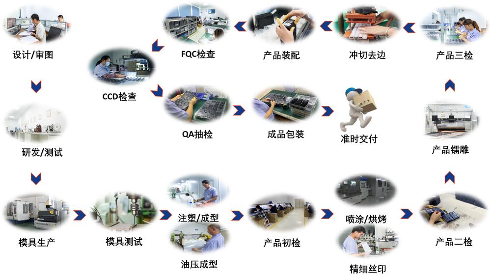 根源汽车按键流程